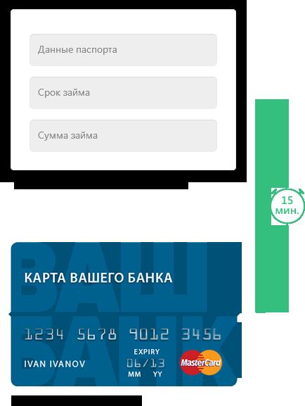 Кредит наличными с 20 лет без справок и поручителей москва